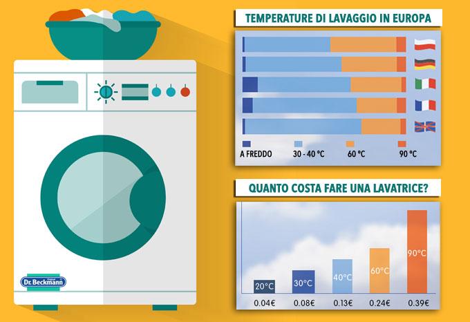 Lavatrice_le_temperature_giuste